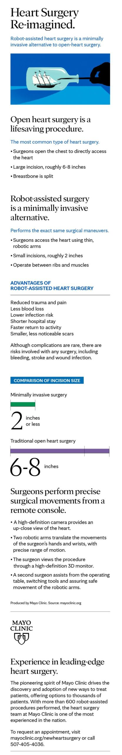 infographic:-robot-assisted-heart-surgery